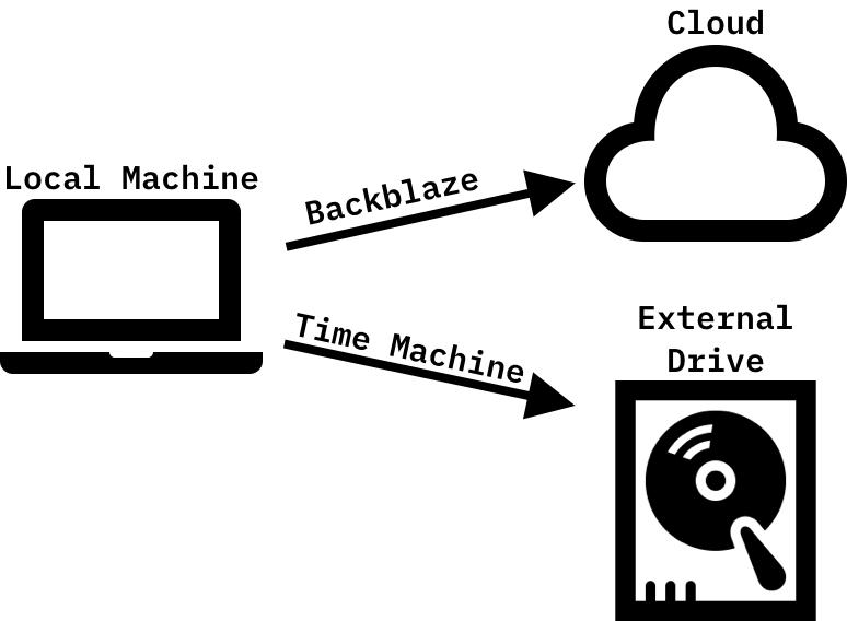 local backup using Time Machine, remote backup using Backblaze's unlimited personal backup